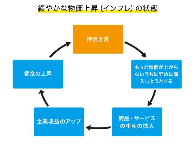 日本銀行のインフレ目標は2%。物価が上がると暮らしはどうなる ...