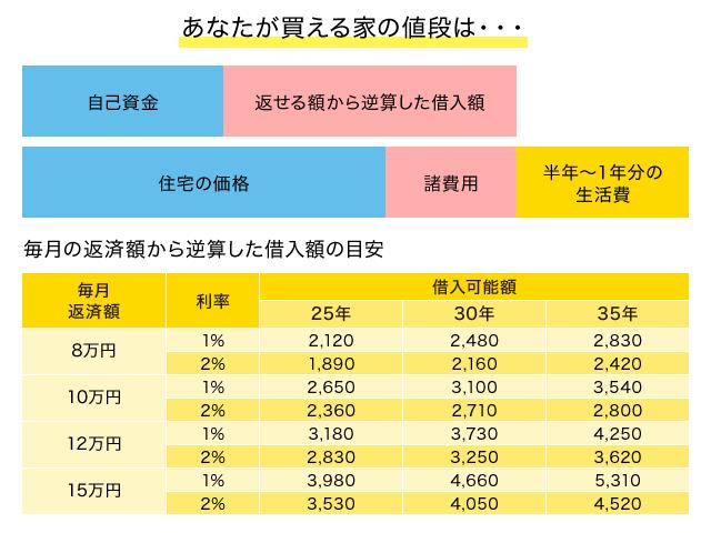 900 住宅 ローン 万 年収
