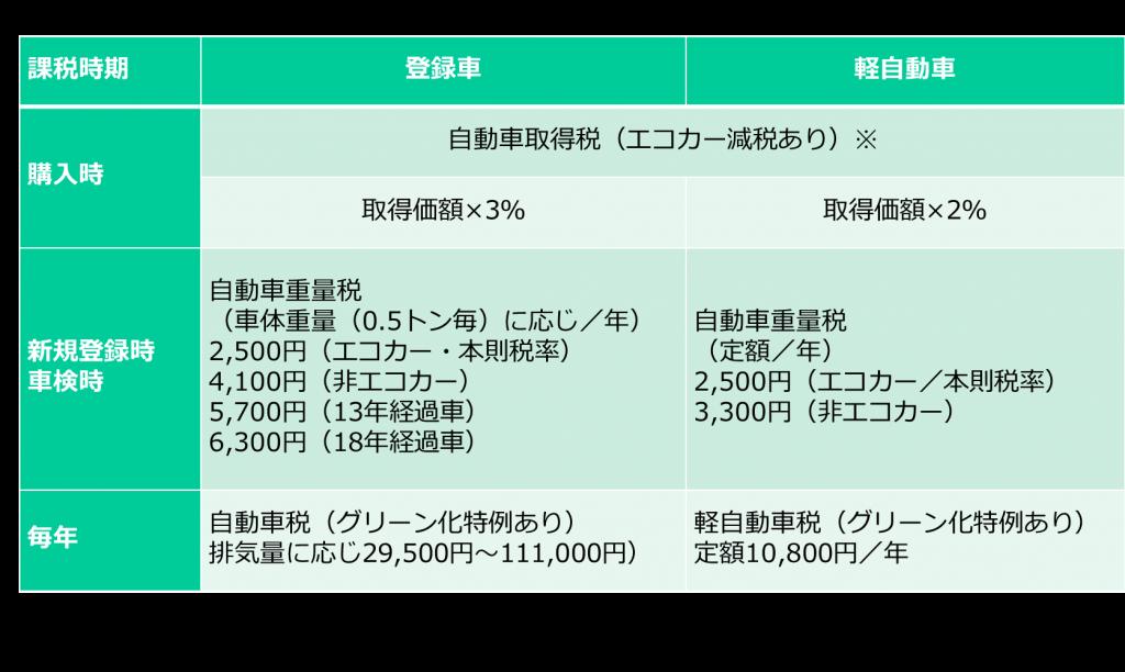 自動車 重量 税 2019