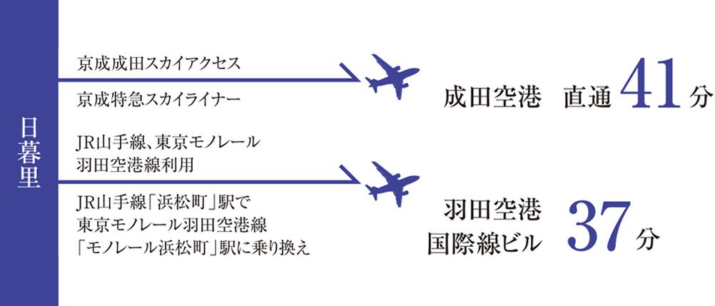成田アクセス