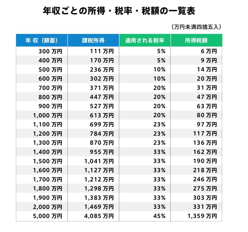 シュミレーション 住民 税 計算