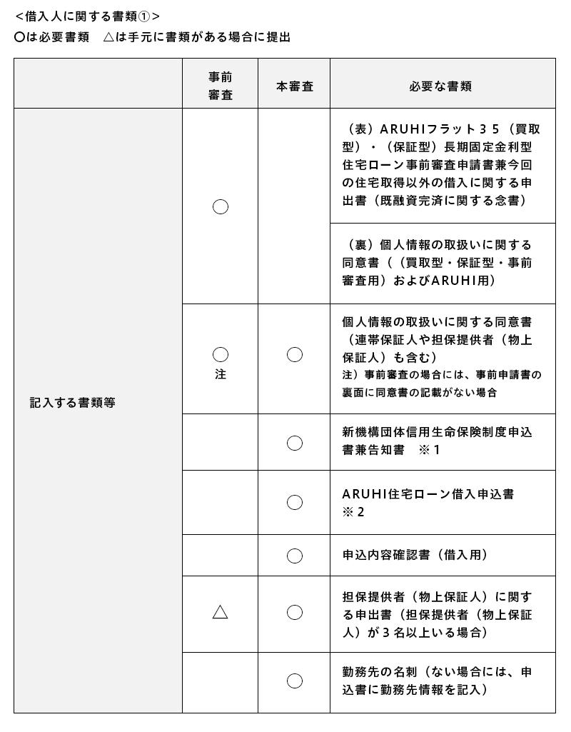 住宅 ローン 審査 住宅ローン審査基準シミュレーション